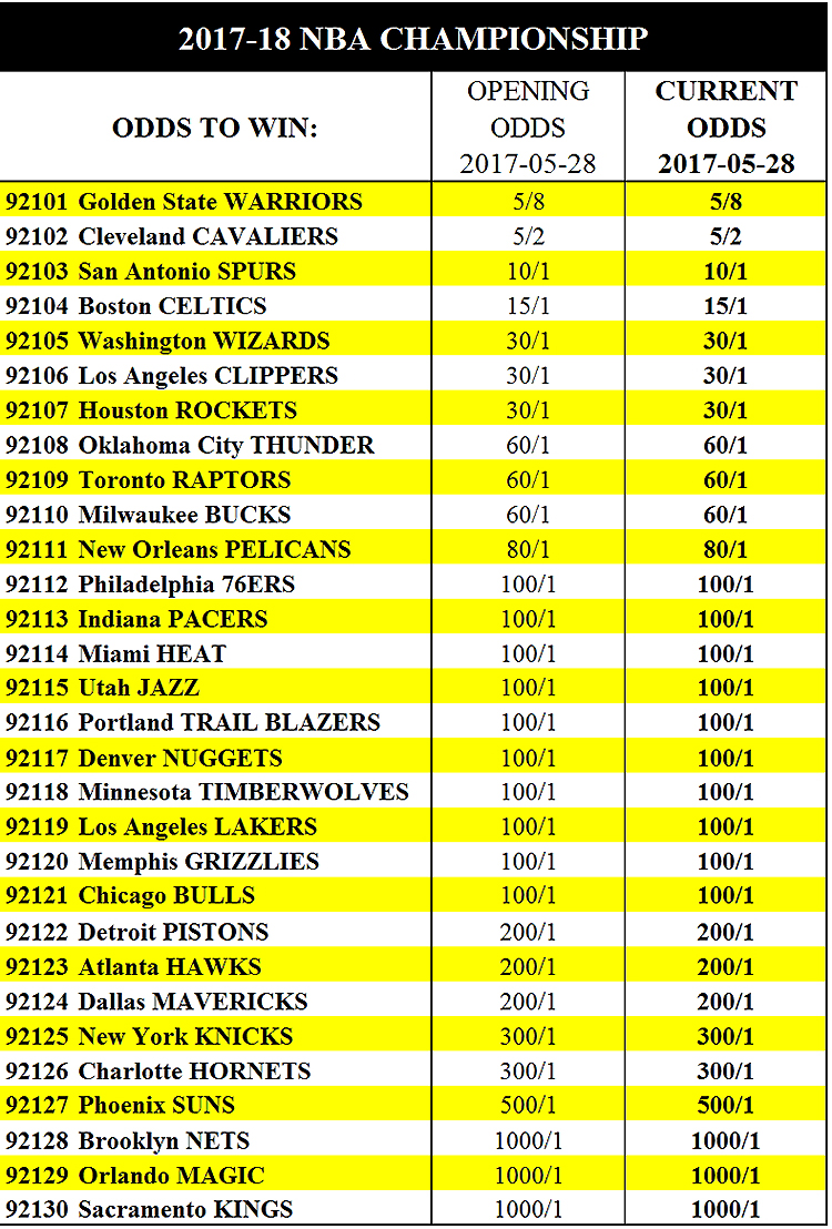 a041956e199 Here is the full list of odds to win the 2017-18 NBA Championship from the  Westgate LV Superbook